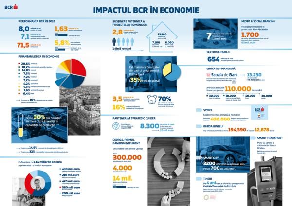 Bcr online credit